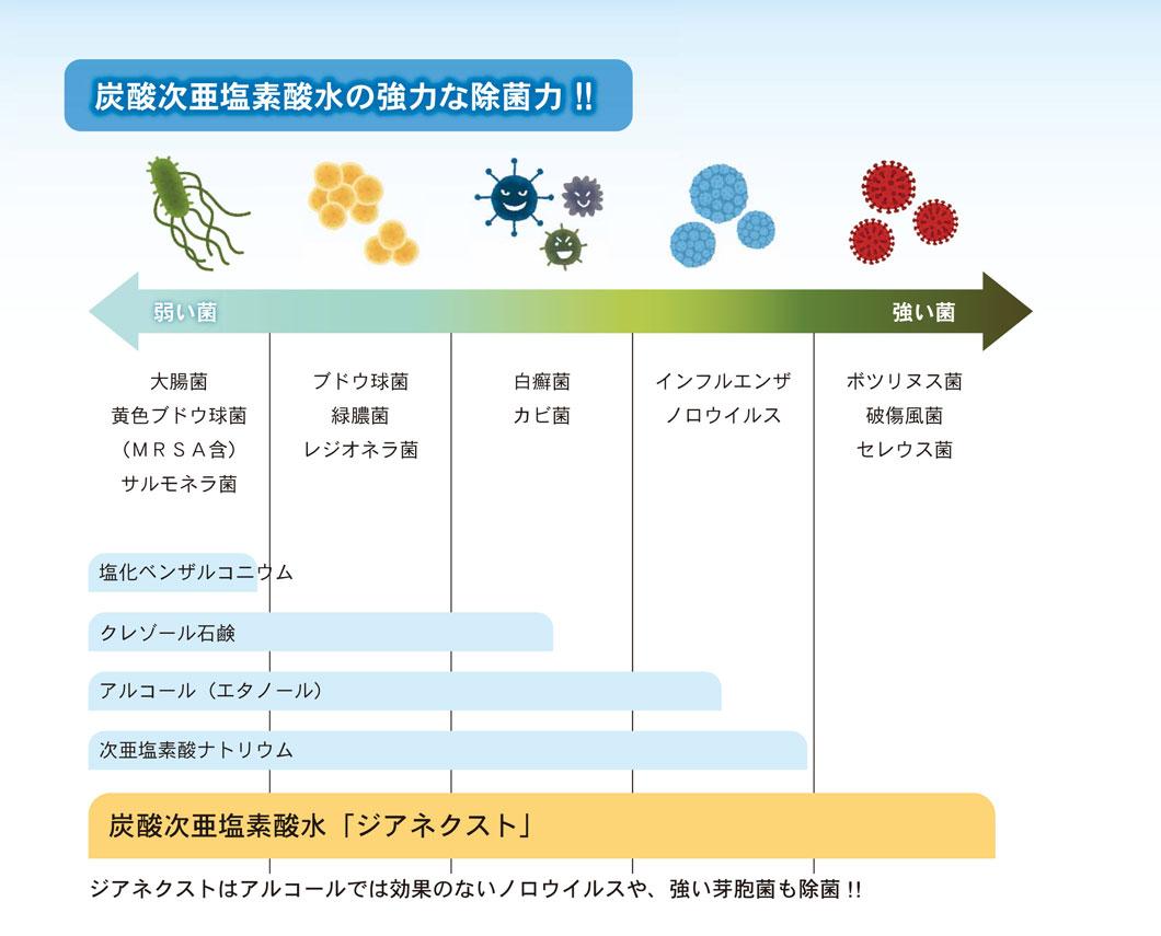 炭酸次亜塩素酸水の強力な除菌力‼