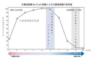 次亜塩素酸 Na の pH 変動による次亜塩素酸の含有量